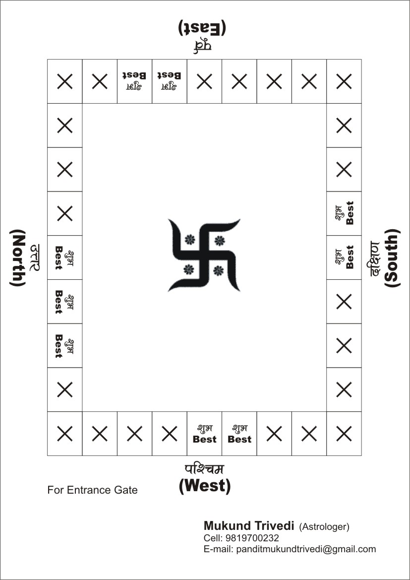 vastu-directions-chart Vastu Shastra For East Facing Home Plan on vastu east facing house plans, north facing house vastu plan, vastu for home from india, vastu shastra floor plan, vastu for office space, vastu building, vastu for home in hindi, vastu for house, vastu for plants,